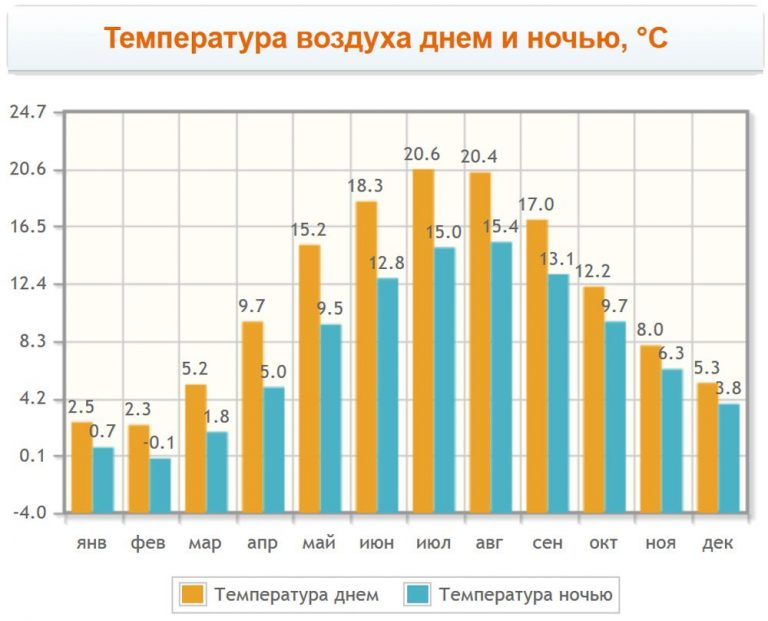 Monthly air temperature in Malmo