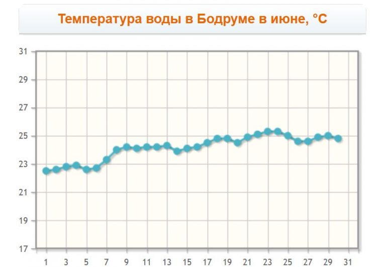 Bodrum water temperature in June