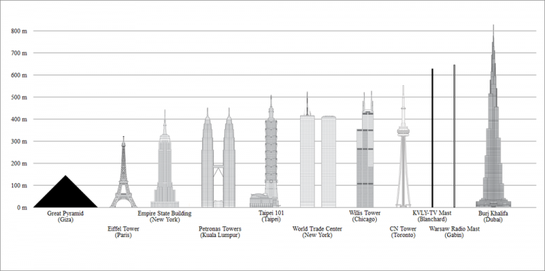 The tallest building on the planet - height 828 m