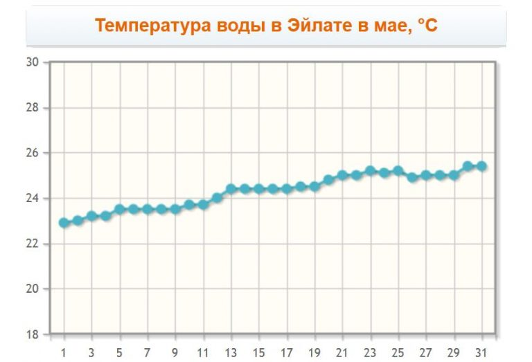 Eilat water temperature in May