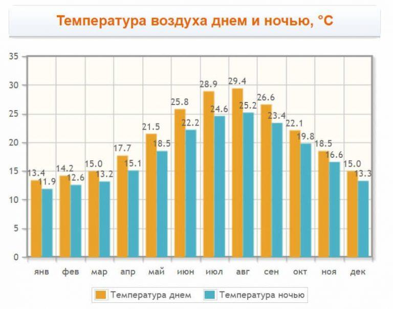 Mykonos air temperature