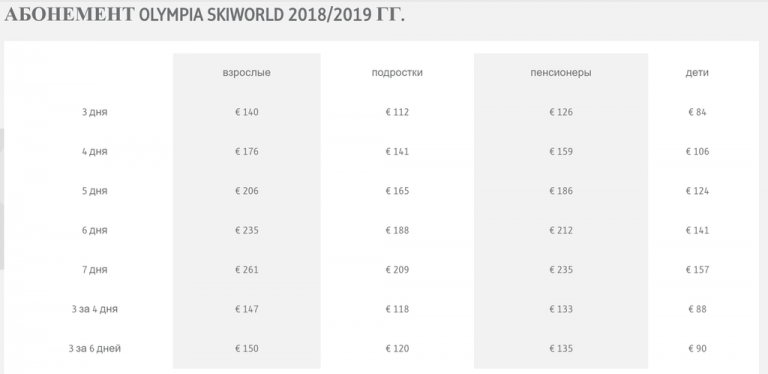 Price for a ski pass in Innsbruck