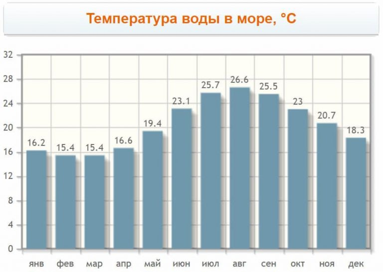 Monthly water temperature