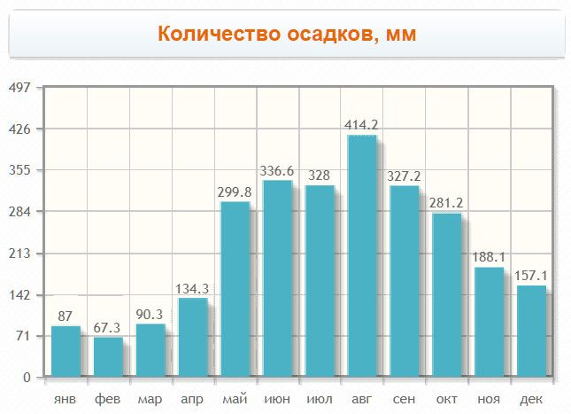 Monthly rainfall, mm