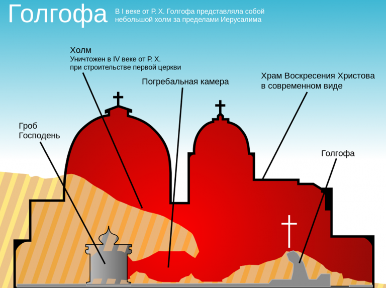 Scheme of the Church of the Holy Sepulcher