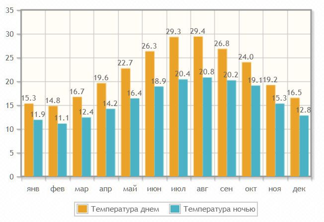 Algarve Weather by Month