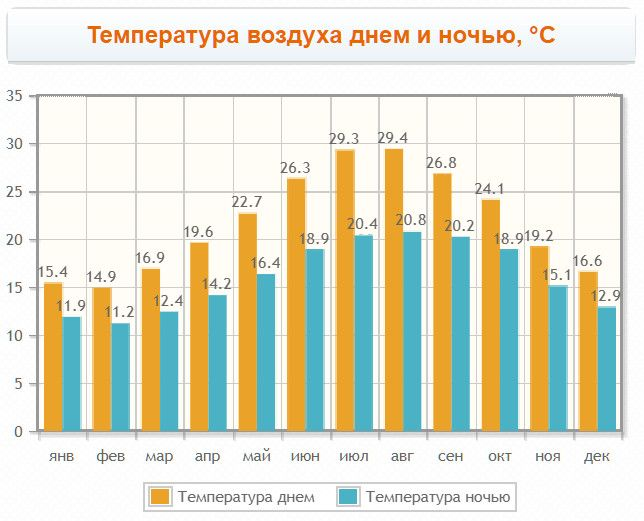 Temperature chart in Faro for months