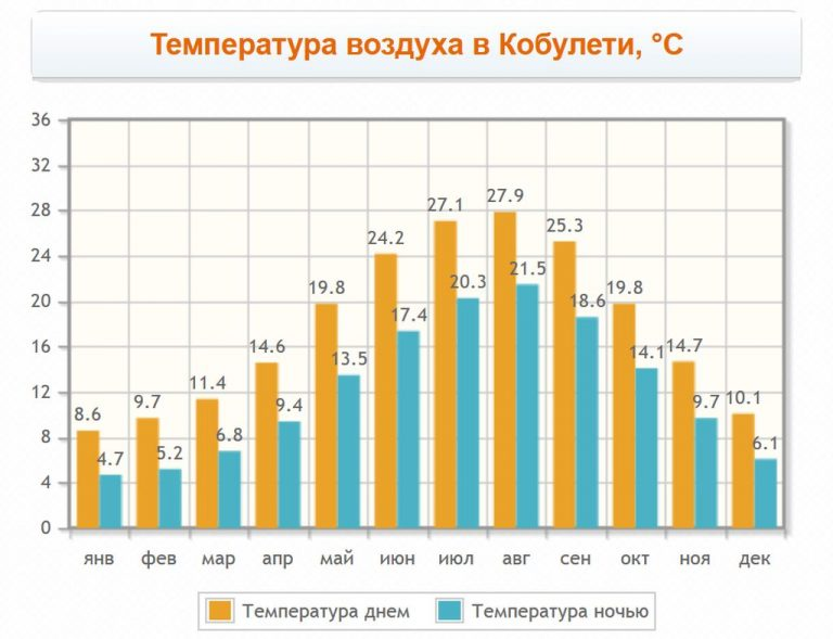 Air temperature in Kobuleti