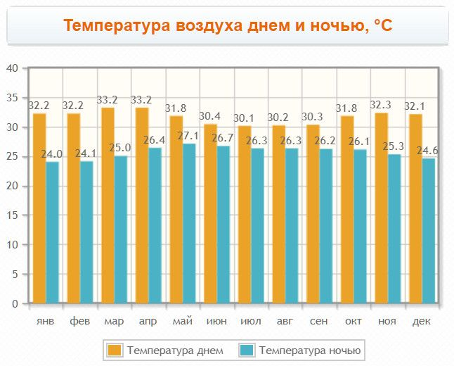 Monthly air temperature at the resort