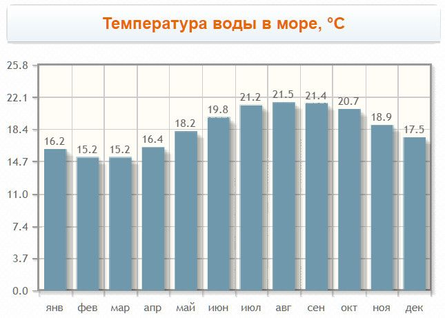 Faro water temperature for months