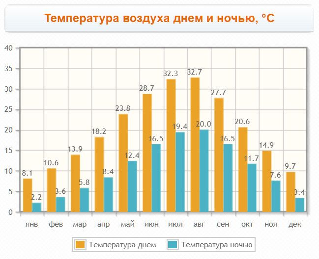 Kavala air temperature for months