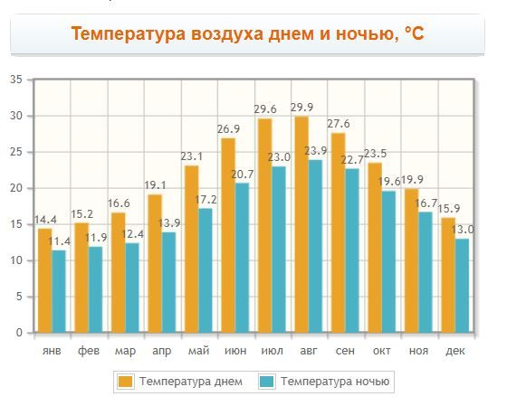Air temperature graph in Agios Nikolaos for months